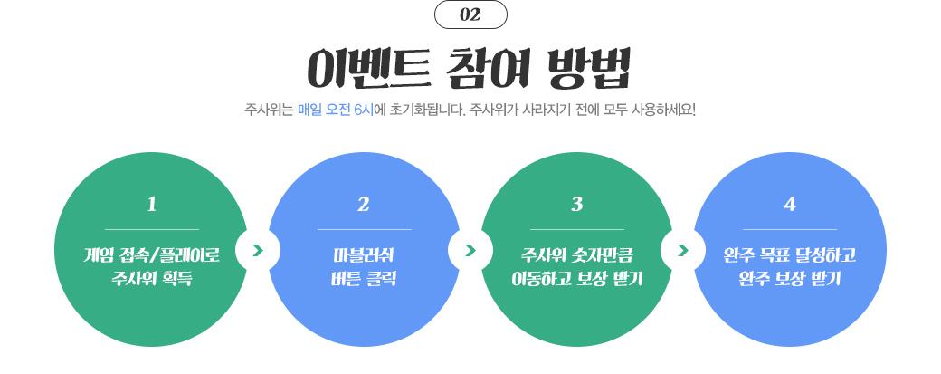 2. 이벤트 참여 방법